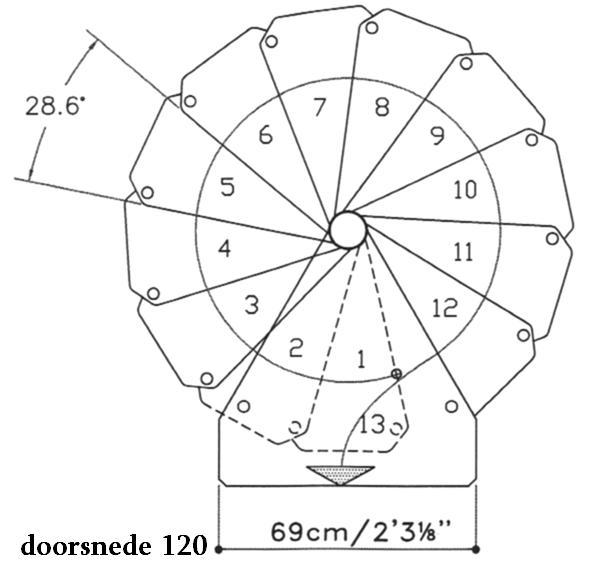Civik zink rond 120 x 60